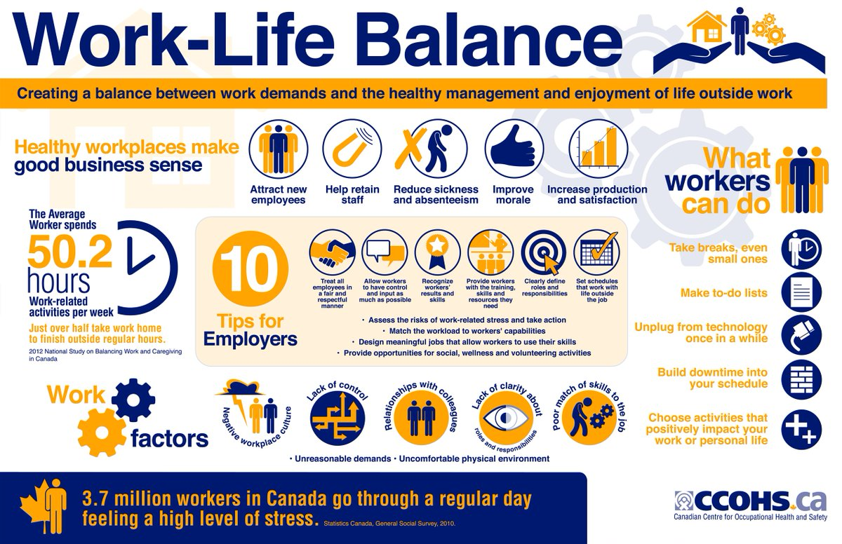 Ccohs On Twitter Share This Infographic Explaining Why Work Life Balance Makes Good Business