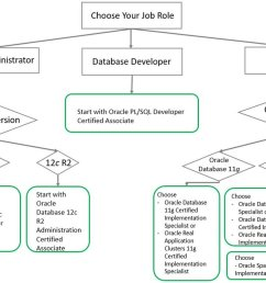 oracle certification on twitter how to choose an oracle database certification that s right for you read more https t co wxk8nmais0  [ 1200 x 673 Pixel ]