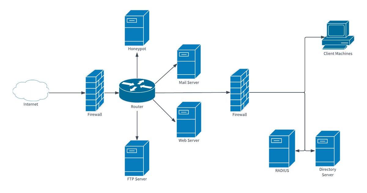Lan Network Diagram Voip Lan Network Diagram With