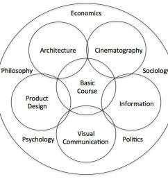 this is ulm s curriculum diagram an evolution that includes very human elements that affect design decisions psychology philosophy economics politics  [ 1200 x 1023 Pixel ]