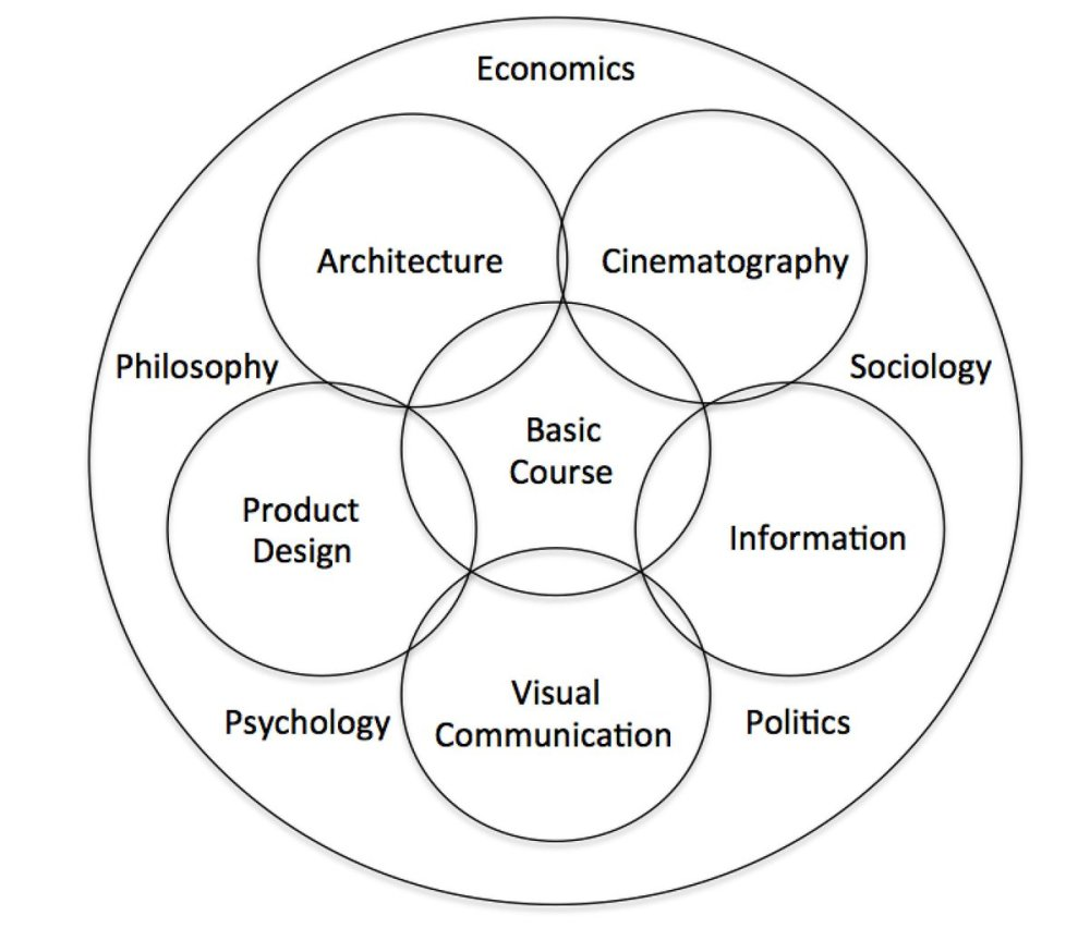 medium resolution of this is ulm s curriculum diagram an evolution that includes very human elements that affect design decisions psychology philosophy economics politics