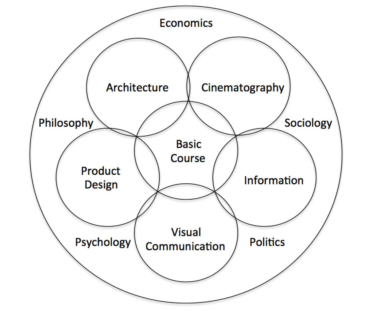 hight resolution of this is ulm s curriculum diagram an evolution that includes very human elements that affect design decisions psychology philosophy economics politics