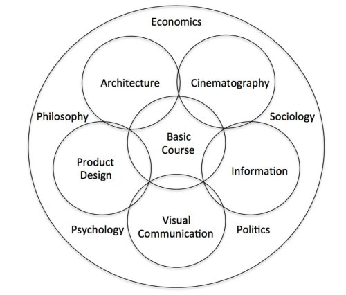 small resolution of this is ulm s curriculum diagram an evolution that includes very human elements that affect design decisions psychology philosophy economics politics