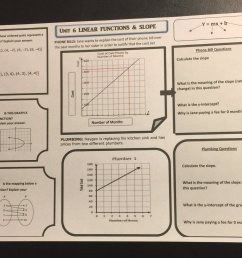 shared with ts earlier today linear functions is one of favorite math topics math instructionalcoaching realworld lovemathpic twitter com 15zk5pyrrj [ 1200 x 974 Pixel ]