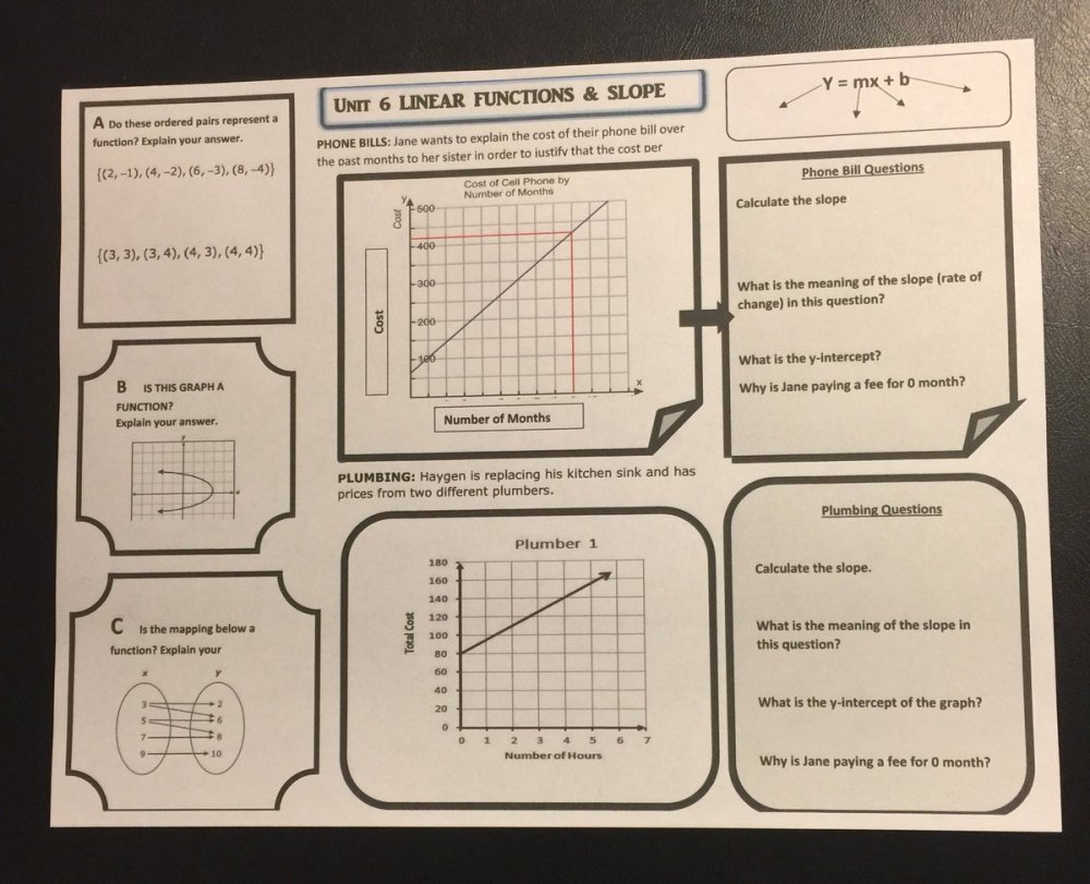 medium resolution of shared with ts earlier today linear functions is one of favorite math topics math instructionalcoaching realworld lovemathpic twitter com 15zk5pyrrj