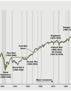This is how jp morgan sees the stock market since each cycle crisis and breakout on one giant chart also stocktwits twitter rh