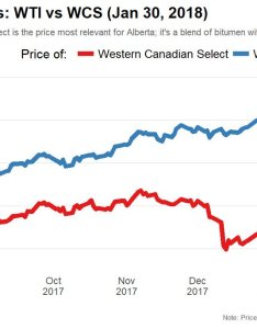 Trevor tombe also on twitter  distressing gap for alberta oil and the rh