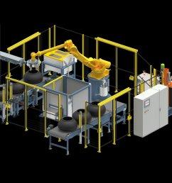 robotassisted sprayingmachine wide variety of greentires coated materialhandling robotics automazione nokian apollotyres pirelli goodyear hankook  [ 1200 x 900 Pixel ]