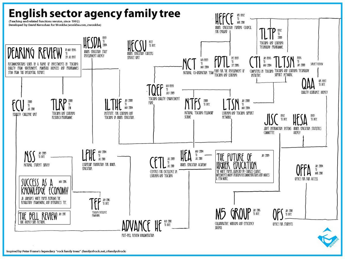 Wonkhe On Twitter One For Your Wall A Family Tree Of