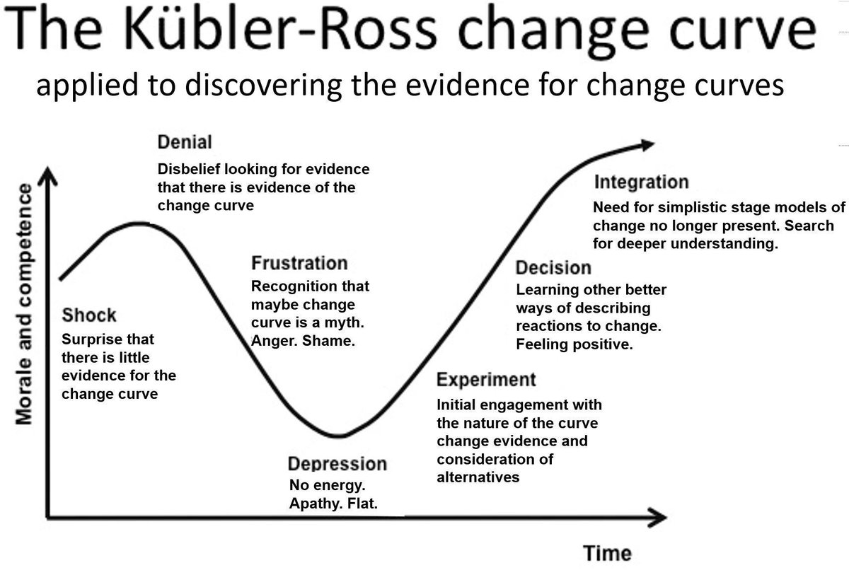 Kenneth Fee On Twitter The Kublerross Change Curve