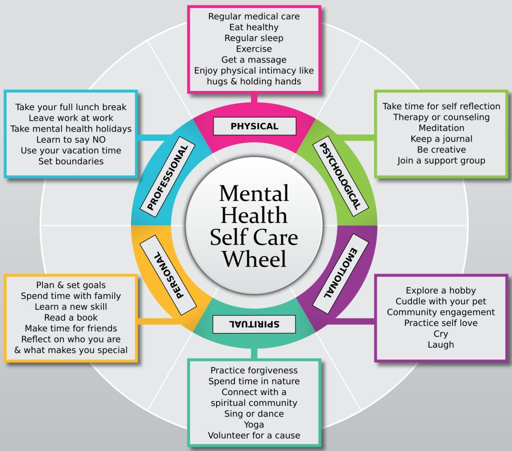 Schizophrenia Canada On Twitter Identify Some Selfcare