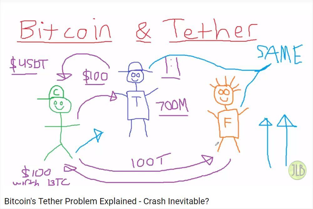 ビットコイン爆弾 テザー問題 を眠い聲で説明するよ ニュース 仮想通貨   ギズモード・ジャパン   Scoopnest