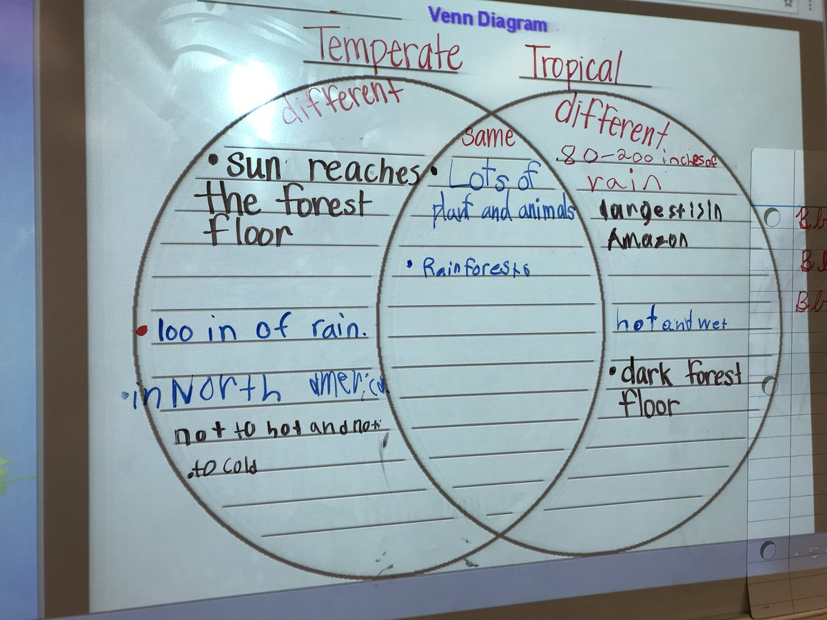 hight resolution of comparing and contrasting temperate and tropical rain forests during reading ceslead studentownership https t co twfcryeeit