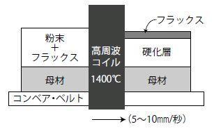 test ツイッターメディア - 大同特殊鋼創業100周年特設サイト第505回 硬質層材質の自由度が高く、従来比20%コストダウンが見込まれる高周波溶着法による耐摩耗プレート『E-PLATE』をご紹介します。https://t.co/WXwwbTshJ1 https://t.co/34mkMqUx3t