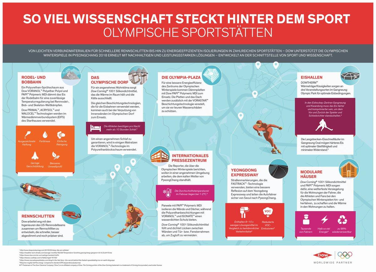 """Dow Deutschland On Twitter: """"Mit Wissenschaft Zu Sportlichen"""