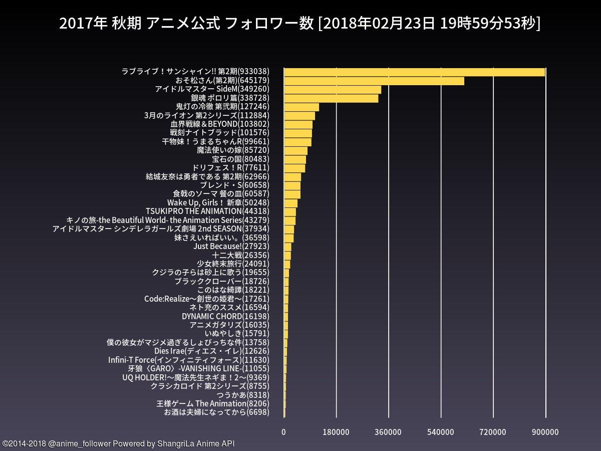 test ツイッターメディア - 秋期のアニメ公式フォロワー数ランキングは 1位=ラブライブ!サンシャイン!! 第2期(933038) 2位=おそ松さん(第2期)(645179) です。#lovelive #おそ松さん https://t.co/baHKeucbA4