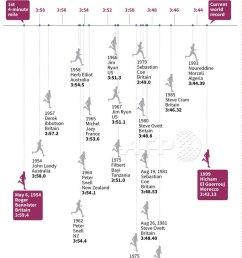 progression of the men s mile track records since british athlete roger bannister broke the 4  [ 888 x 1200 Pixel ]