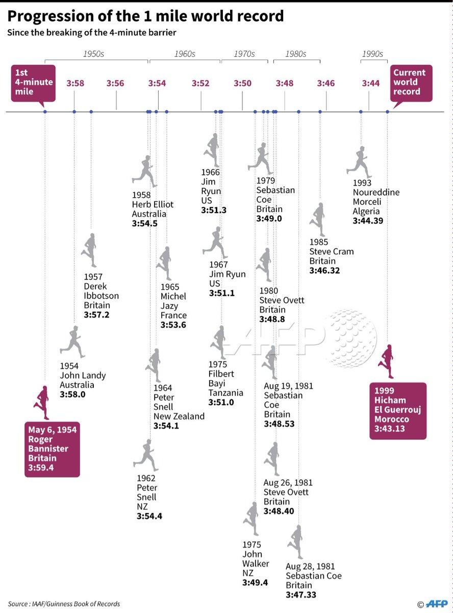 medium resolution of progression of the men s mile track records since british athlete roger bannister broke the 4