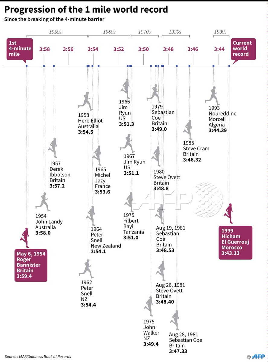 hight resolution of progression of the men s mile track records since british athlete roger bannister broke the 4