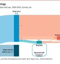 but even more frightening how little plastic gets collected in the first place https www economist com blogs graphicdetail 2018 03 daily chart 2  [ 1200 x 743 Pixel ]