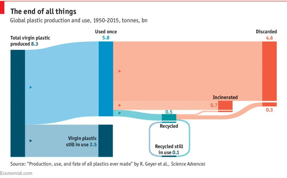 medium resolution of but even more frightening how little plastic gets collected in the first place https www economist com blogs graphicdetail 2018 03 daily chart 2