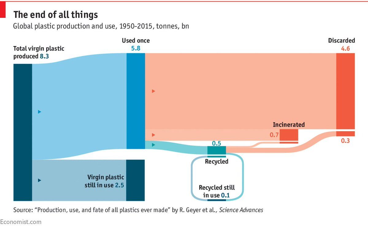 hight resolution of but even more frightening how little plastic gets collected in the first place https www economist com blogs graphicdetail 2018 03 daily chart 2