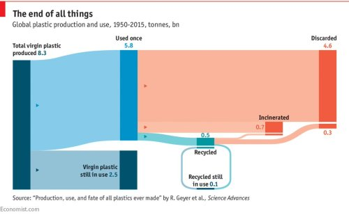 small resolution of but even more frightening how little plastic gets collected in the first place https www economist com blogs graphicdetail 2018 03 daily chart 2