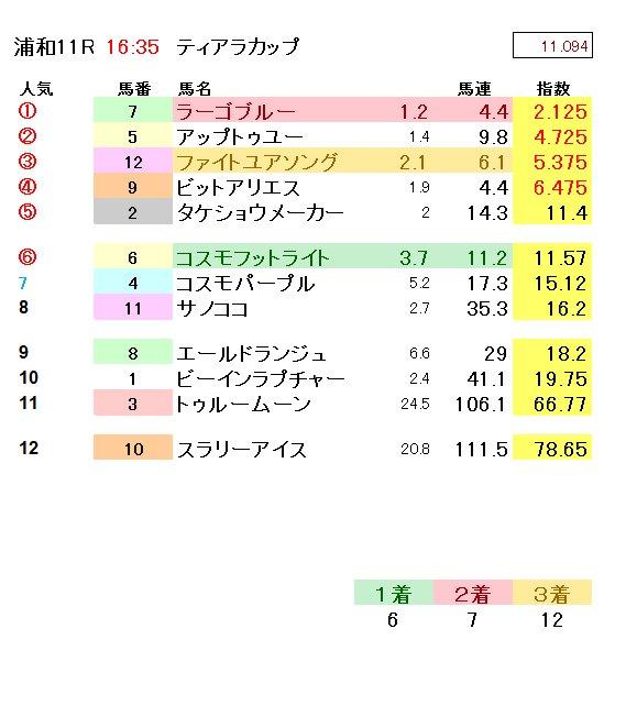test ツイッターメディア - ☆浦和11R記載☆◎高松宮記念!逃げ馬 要注意?!Σ(゚д゚lll) https://t.co/lVZxvnA3tj