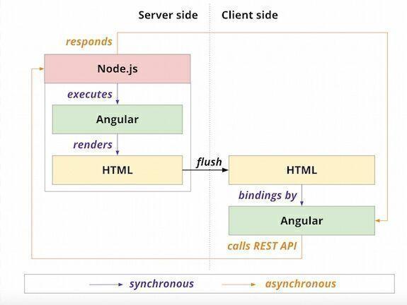 A history of #JavaScript across the stack  #angularjs #nodejs