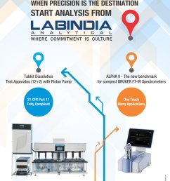 labindia no 1 manufacturers suppliers of analytical instruments  [ 930 x 1200 Pixel ]