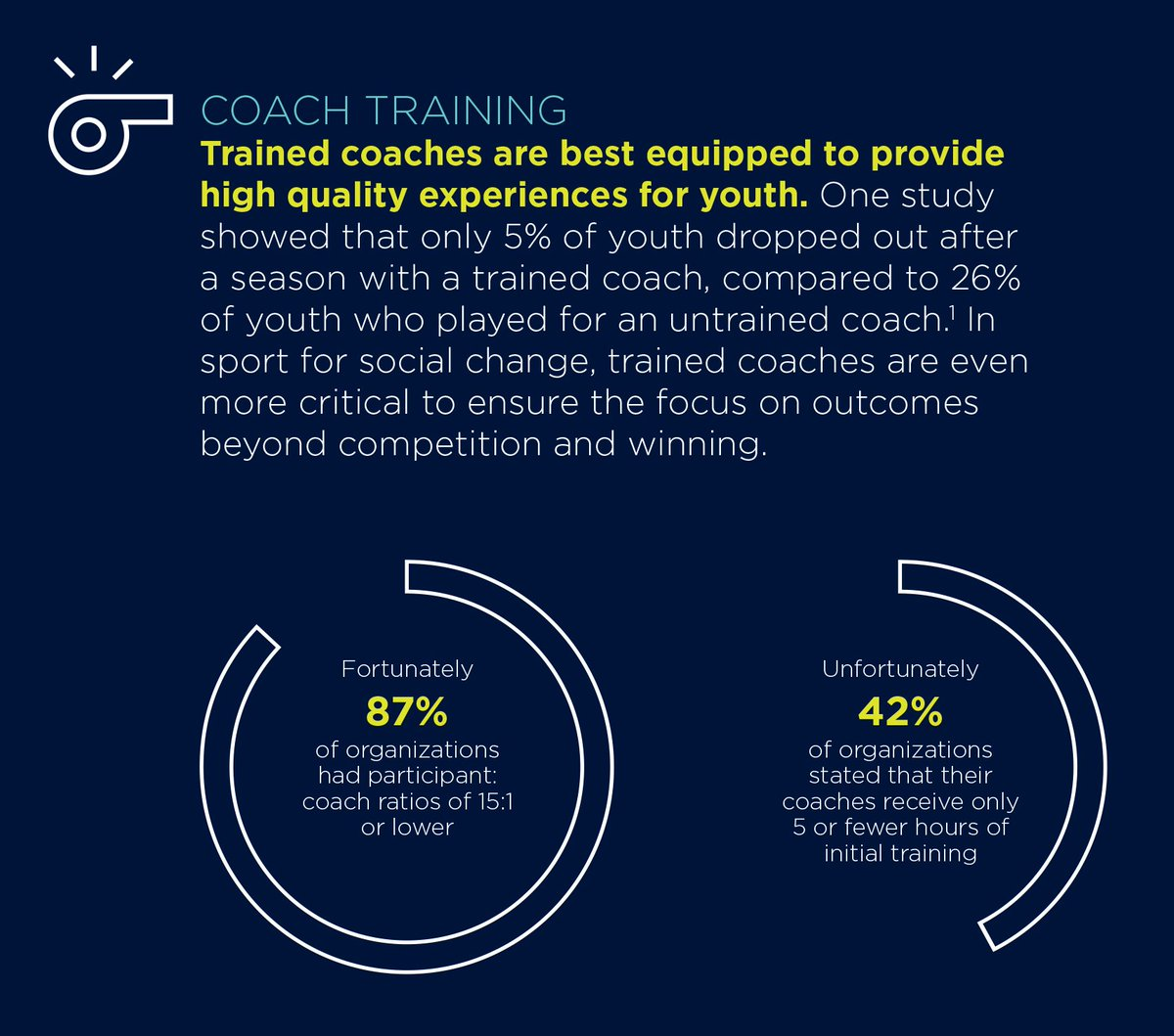 Training coaches is essential for achieving social outcomes through sport. Explore this trend in our State of Sport for Good 2017: https://t.co/COAKkPflsj