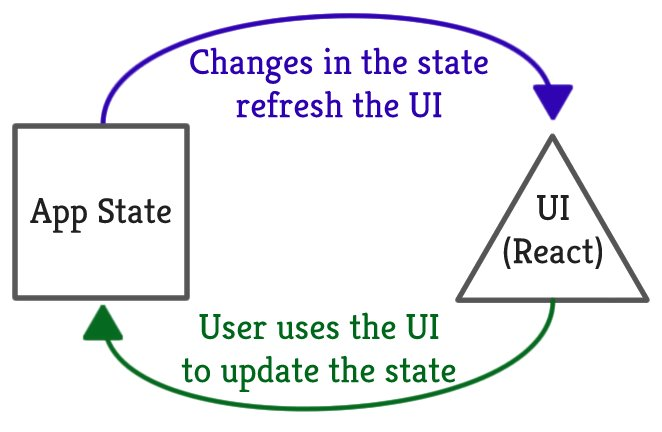 #ReactJS State From the Ground Up #JavaScript