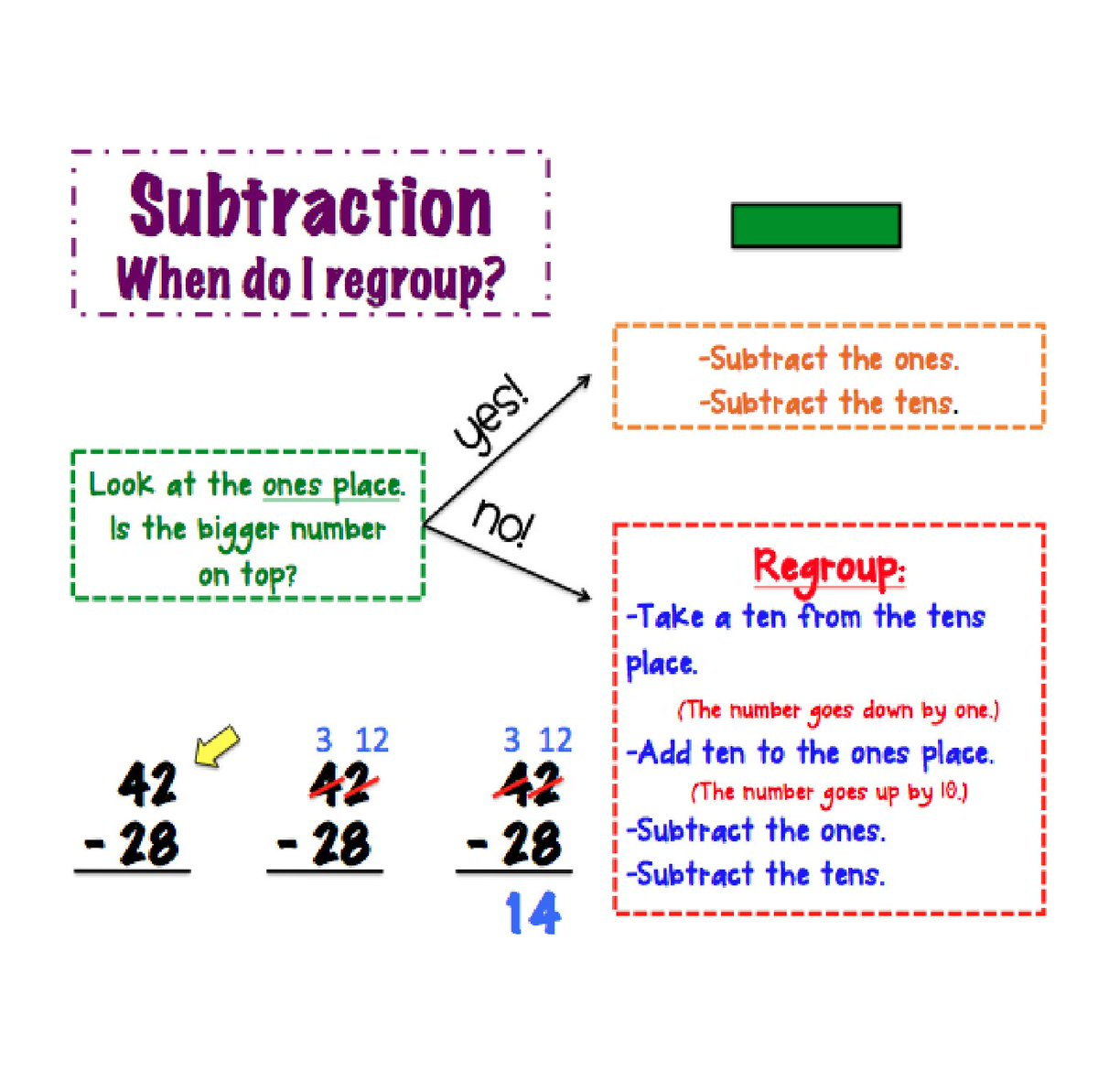 Learning Port On Twitter Steps To Regrouping For Double Digit Subtraction Addition Problems