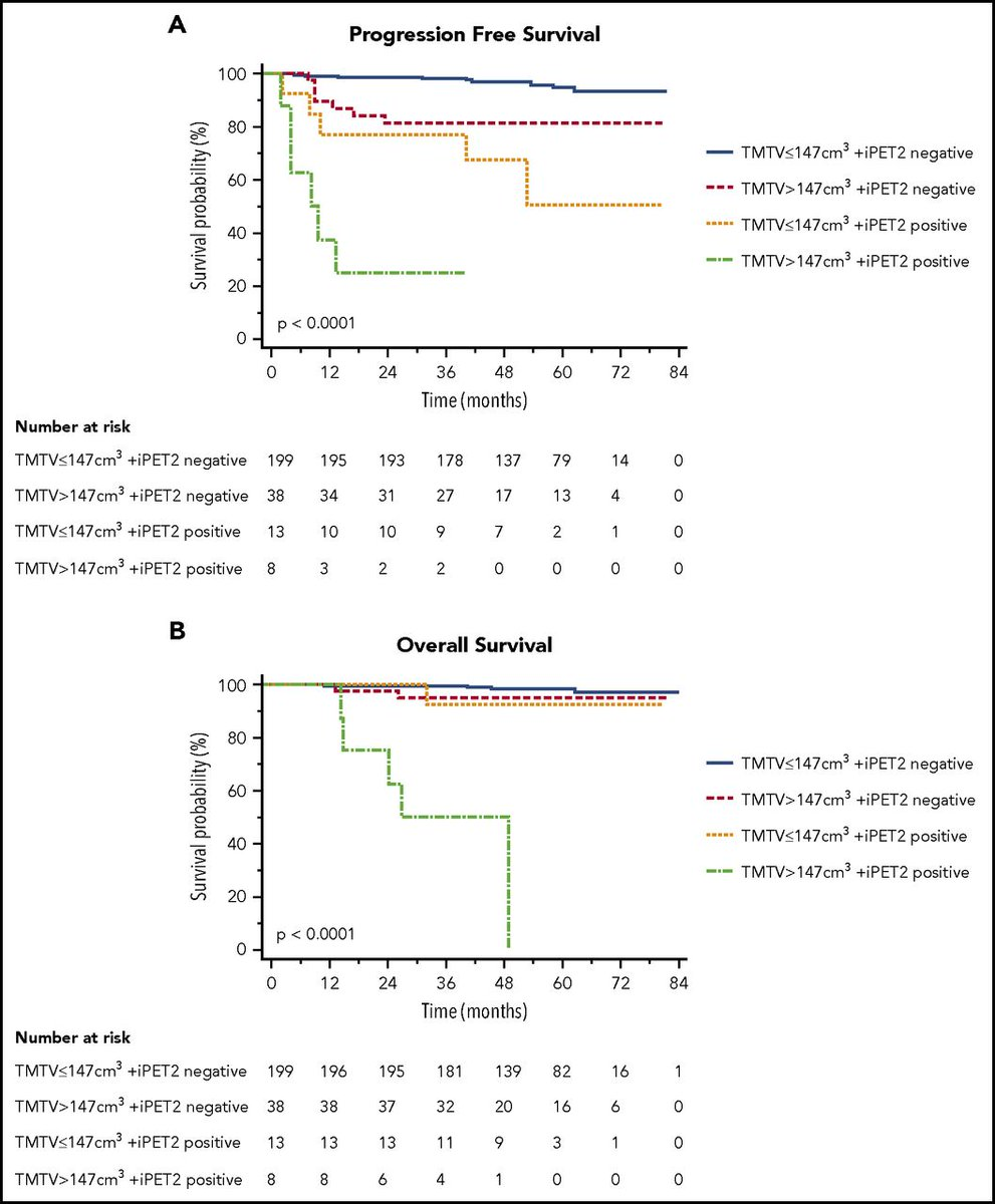 hight resolution of prognostic value of baseline metabolic tumor volume in early stage hodgkin lymphoma in the standard arm of the h10