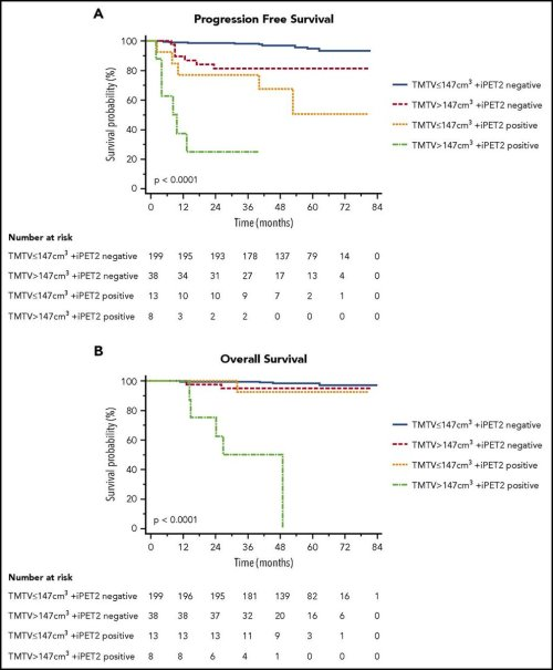 small resolution of prognostic value of baseline metabolic tumor volume in early stage hodgkin lymphoma in the standard arm of the h10