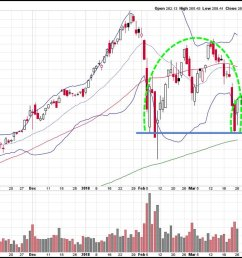 obviously it won t look exactly like my chart but my outlook has been working nice spy bearish setup against 266 share stop out on a sustained move above  [ 1200 x 720 Pixel ]