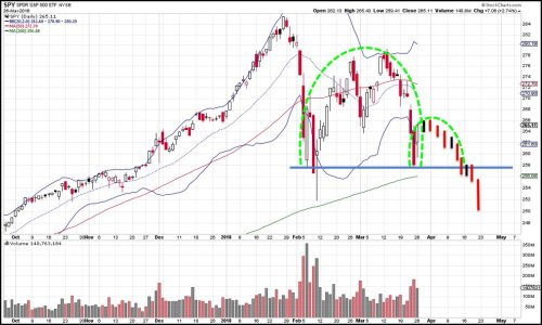 small resolution of obviously it won t look exactly like my chart but my outlook has been working nice spy bearish setup against 266 share stop out on a sustained move above
