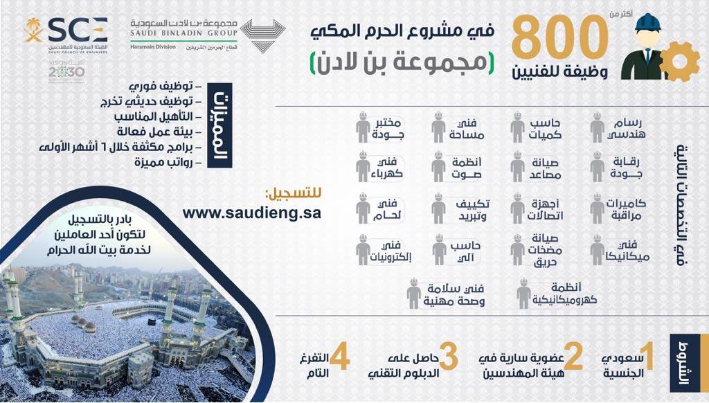 الهيئة السعودية للمهندسين Ar Twitter كن أحد المرشحين الـ 800
