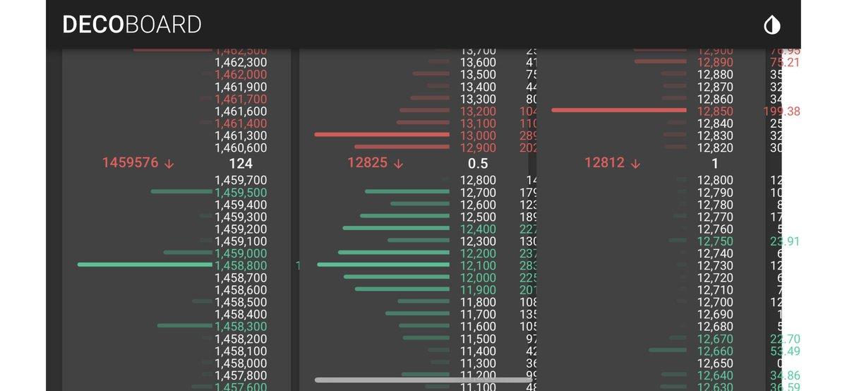 test ツイッターメディア - BTC【ビットコイン】BITMEXのロングの板の厚さは尋常ではないこれをショートで打ち抜くのはかなり困難上昇に合わせて板の厚みも増して来ているので今からのショートはかなりリスキー☠️ https://t.co/sRW5BsELSU