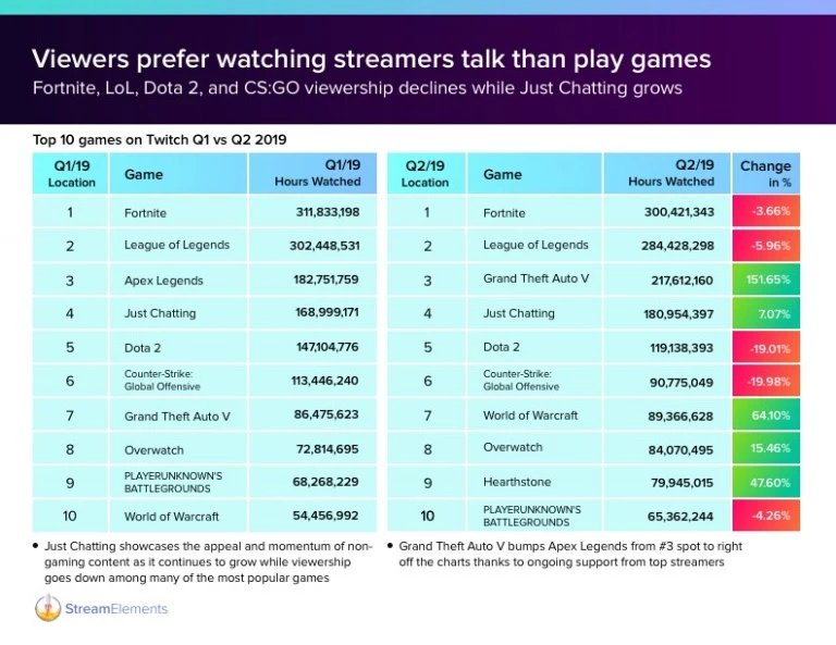 GTA V sur Twitch se retrouve en troisième position du classement en termes d'heures de visionnage