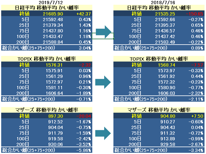 test ツイッターメディア - 日経平均 / TOPIX / マザーズプチテクニカル指標 7/16 https://t.co/dote1FXPSf