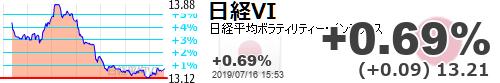 test ツイッターメディア - 【日経平均VI】+0.69% (+0.09) 13.21 https://t.co/JR0ZUbPEiHhttps://t.co/6xUCW8cDxl