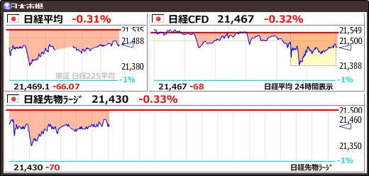 test ツイッターメディア - 【日経平均】-66.07 (-0.31%) 21469.18 https://t.co/AvYaprgiYNhttps://t.co/yQ14medUna