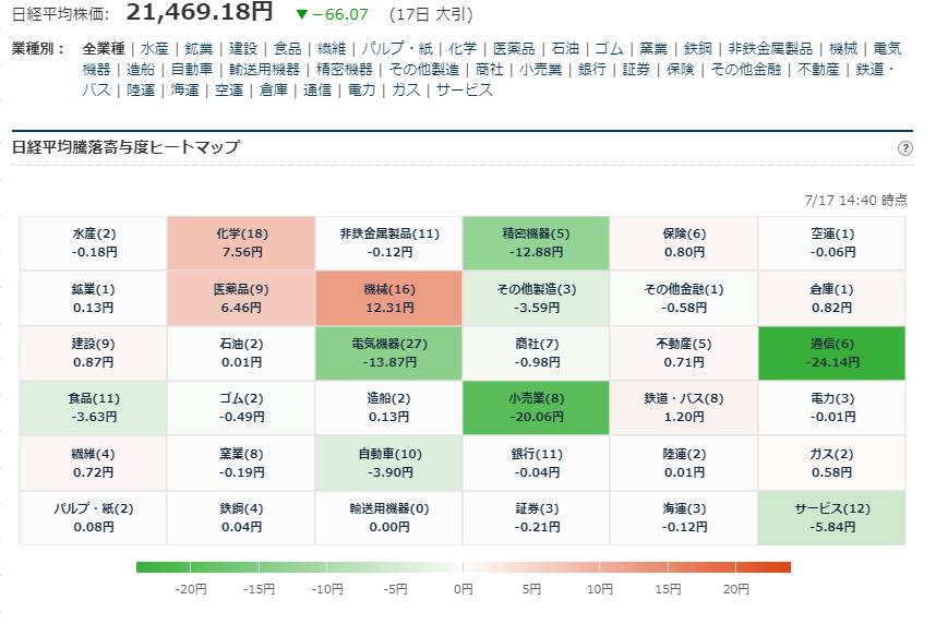 test ツイッターメディア - ■日経平均225寄与度ヒートマップ 大引 7/17大引 お疲れ様でした. https://t.co/LRHHExlK1Q