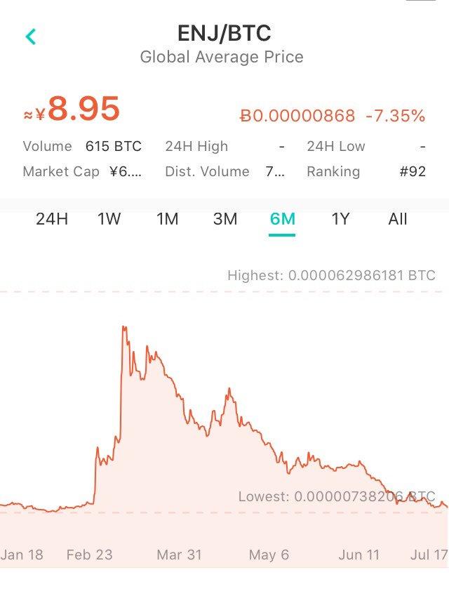 test ツイッターメディア - ENJもビットコイン建だと暴騰前の水準に戻ったようで。ブロックチェーンゲームの夜明けはまだか? https://t.co/a9HXEeT8j3
