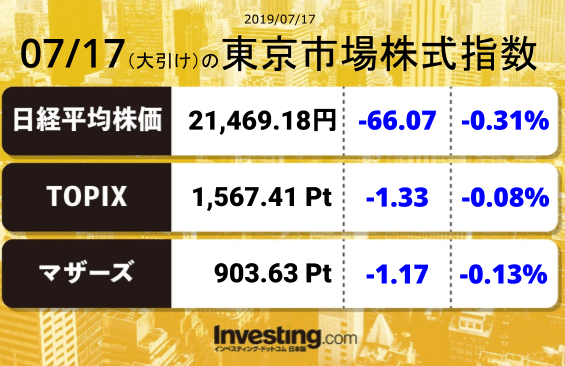 test ツイッターメディア - 2019年7月17日の東京市場株式指数【大引け】日経平均:21,469.18TOPIX:1,567.41マザーズ指数:903.063 https://t.co/sHOcLXgVTV