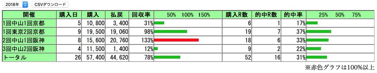 test ツイッターメディア - 競馬収支の更新・年間回収率:78%・年間収支:ー12,780円昨週は多忙の為、桜花賞は自信なく少額勝負だったが、◎プリモシーンで戸崎騎手が出遅れて万事休す😢トホホ(-_-;)アーモンドアイにはシビれたけど…今週も多忙な為、皐月賞は少額勝負orケンで行きます…回収率も78%で泣きたい(T-T) https://t.co/uB9G4fwWQM