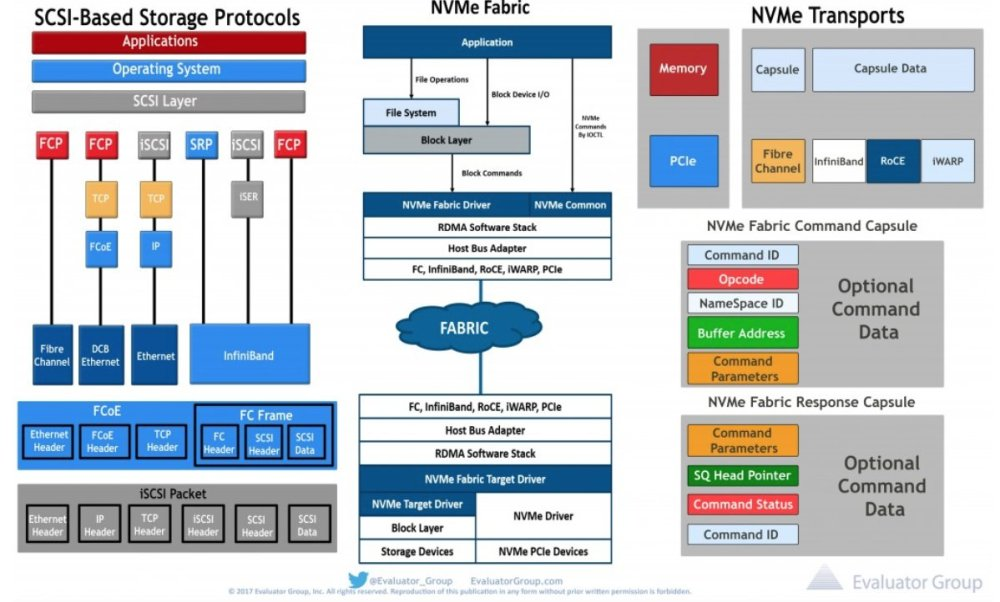 medium resolution of also included are das san nas iscsi san and scsi based protocols view and download the free diagrams here http ow ly 38fs30j9gd1