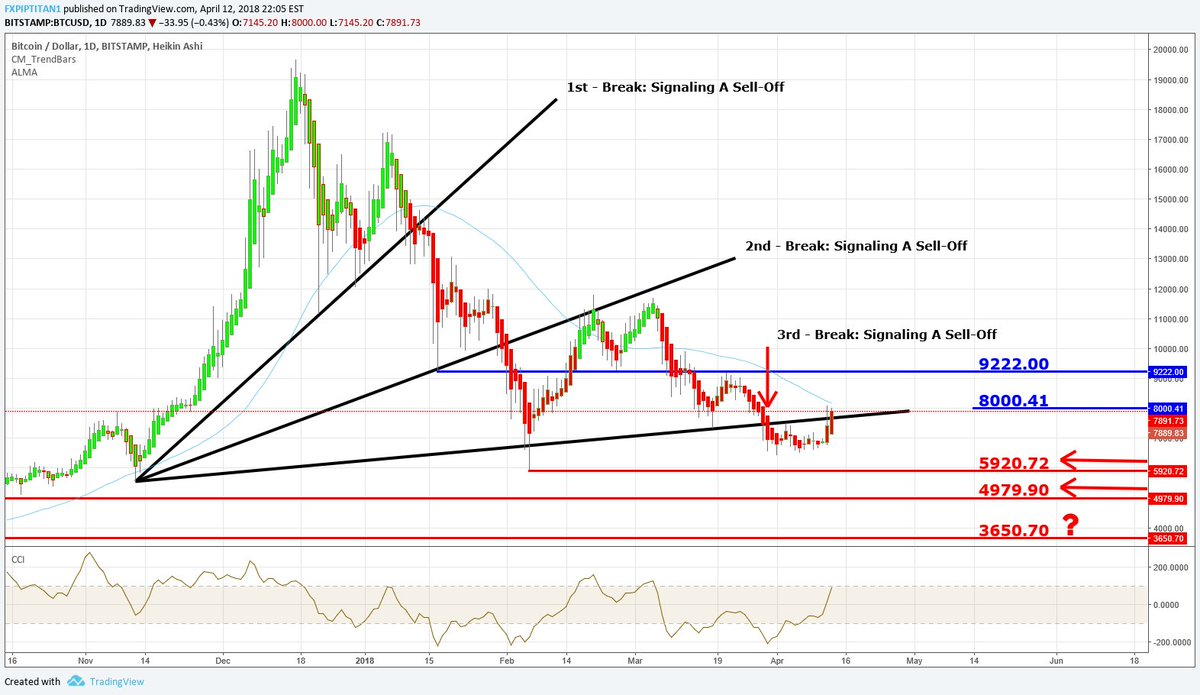 hight resolution of price btcusd bitcoin daily chart price has broken back above the 3rd br