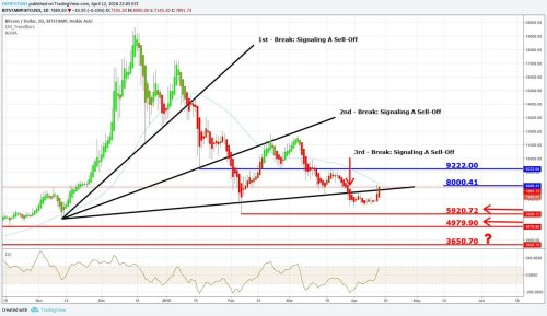 small resolution of price btcusd bitcoin daily chart price has broken back above the 3rd br